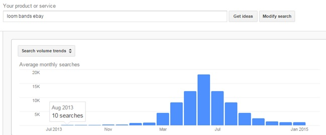 eBay trends